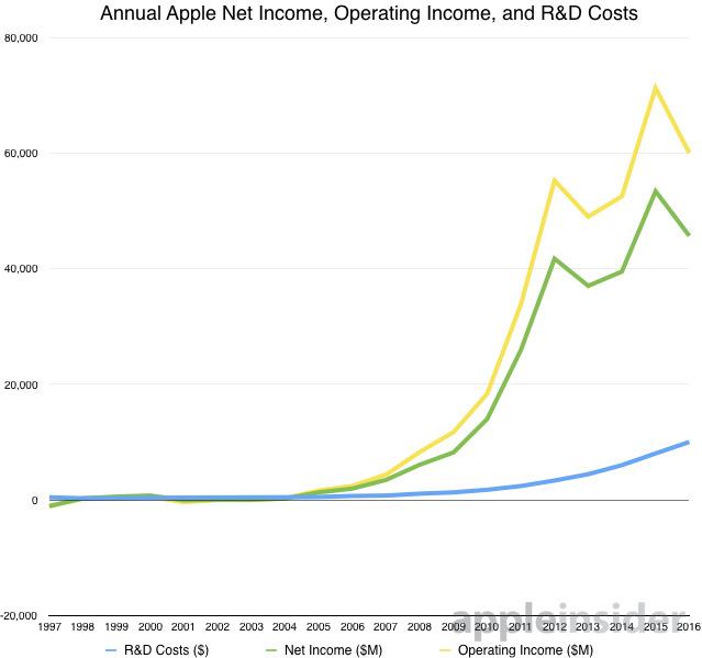délai financement apple