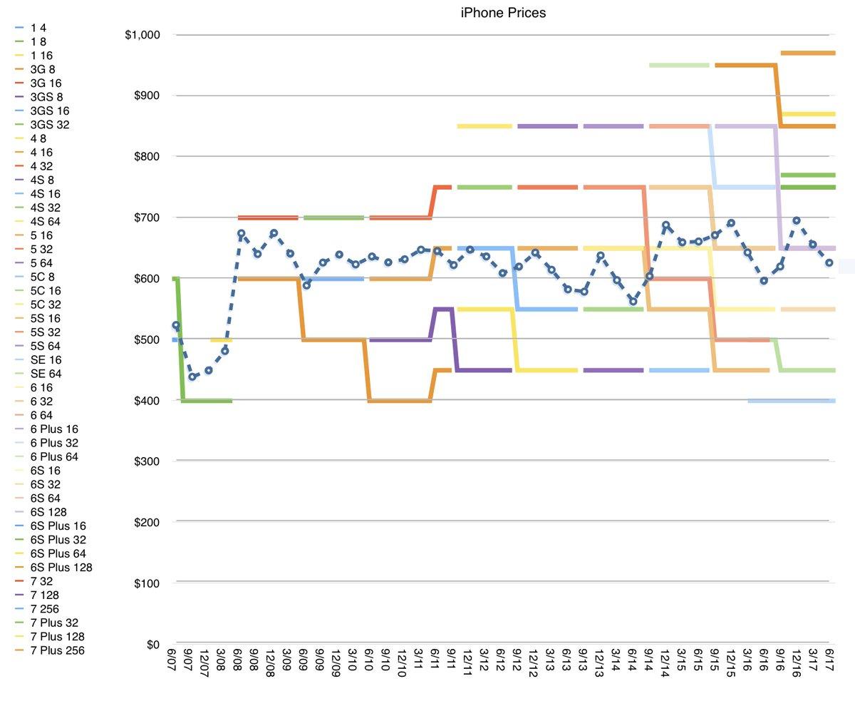 graph volution du prix des iphone depuis le 1er mod le quelles indications pour l 39 iphone 8. Black Bedroom Furniture Sets. Home Design Ideas