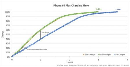 iphone-6s-plus-chargeur-ipad.jpg