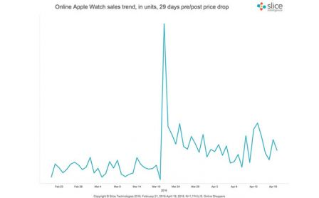 ventes-apple-watch-post-keynote.jpg