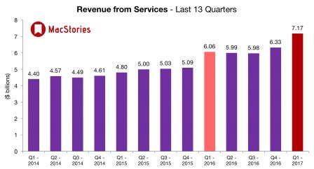 apple-revenus-services-q4-2016.jpg