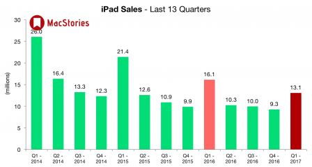 apple-ventes-ipad-q4-2016.jpg