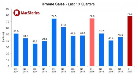 apple-ventes-iphone-q4-2016.jpg