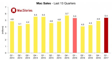 apple-ventes-mac-q4-2016.jpg