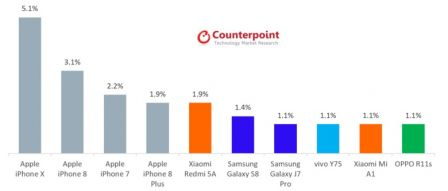 counterpoint-ventes-iphone.jpg