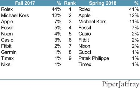 piper-sondage-apple-watch.jpg