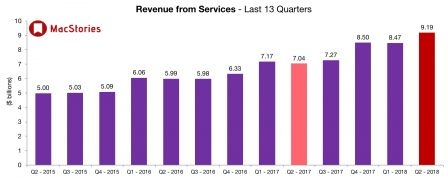 q1-2018-services-apple.jpg