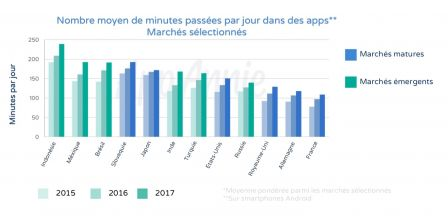 temps-passe-apps-2017.jpg