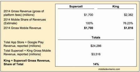 king-supercell-revenues-2014.jpg
