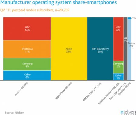Nielsen_smartphone_manufacturers-568x480.png
