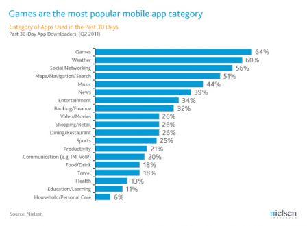 mobile-gaming-chart-1.gif