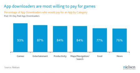 mobile-gaming-chart-2.gif