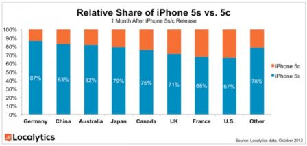 Localytics-Relative-iPhone-Share.jpg