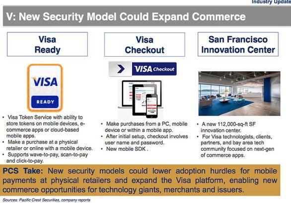 Apple et Visa