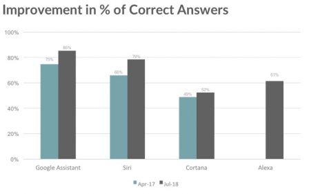 Test des différents assistants vocaux: Siri progresse, la concurrence aussi 3
