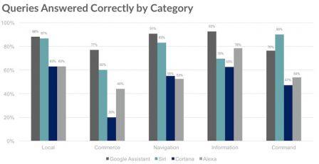 Test des différents assistants vocaux: Siri progresse, la concurrence aussi 4