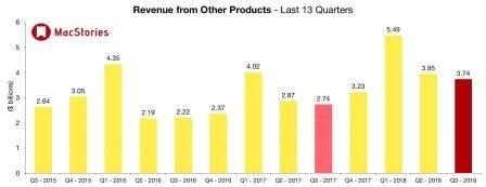 2ème trimestre 2018: des résultats impressionnants pour Apple tirés par un iPhone X au top, ce qu'il faut en retenir 6