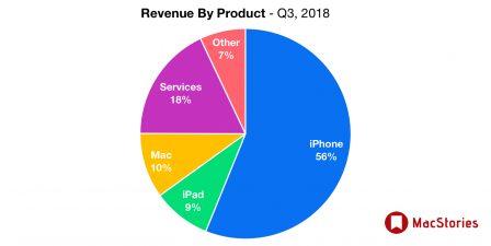 2ème trimestre 2018: des résultats impressionnants pour Apple tirés par un iPhone X au top, ce qu'il faut en retenir 8