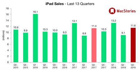 2ème trimestre 2018: des résultats impressionnants pour Apple tirés par un iPhone X au top, ce qu'il faut en retenir 4