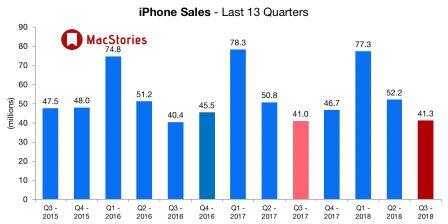 2ème trimestre 2018: des résultats impressionnants pour Apple tirés par un iPhone X au top, ce qu'il faut en retenir 3