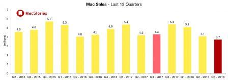 2ème trimestre 2018: des résultats impressionnants pour Apple tirés par un iPhone X au top, ce qu'il faut en retenir 5