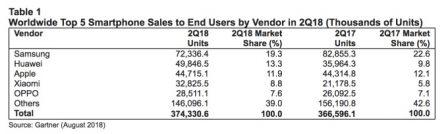 Ventes mondiales de smartphones: Huawei prend la 2e place à Apple au 2e trimestre 2