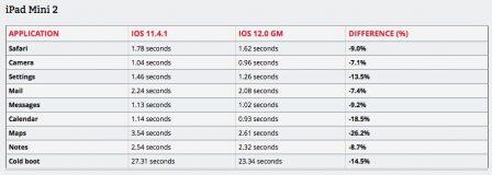 iOS 12 plus rapide que iOS 11 et que iOS 10 sur certains iPhone et iPad anciens 4