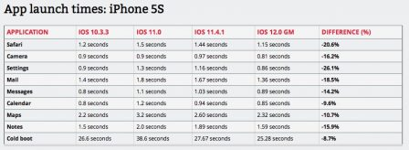 iOS 12 plus rapide que iOS 11 et que iOS 10 sur certains iPhone et iPad anciens 2