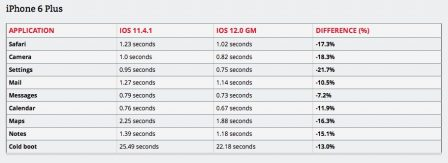 iOS 12 plus rapide que iOS 11 et que iOS 10 sur certains iPhone et iPad anciens 3
