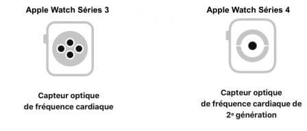 Quelles différences entre l'Apple Watch Series 3 et la Series 4: laquelle choisir? 6