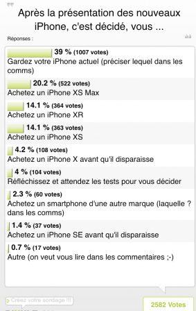 Résultat sondage achat iPhone: XS, XS Max ou XR? Le plus prisé n'est pas le moins cher… Et derrière c'est très serré ! 2