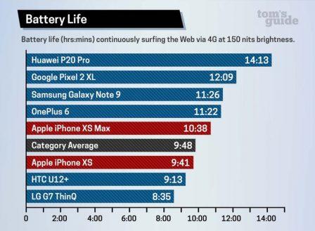 Test iPhone XS/Max: autonomie inférieure à celle de l'IPhone X  sur la navigation Internet 1