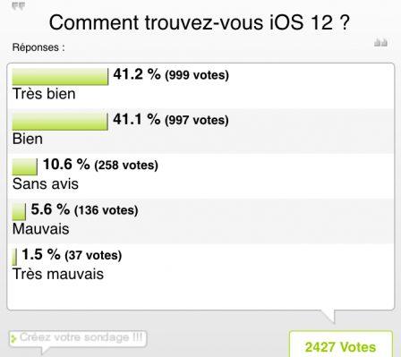 """Résultat du sondage """"votre avis sur iOS 12"""" : une version très attendue … et salvatrice? 2"""
