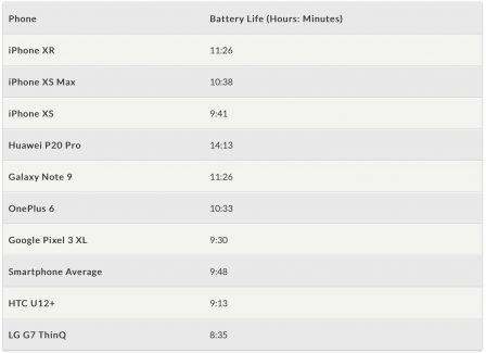 C'est vérifié, l'iPhone XR a une meilleure autonomie que l'iPhone XS Max (entre autres) 2