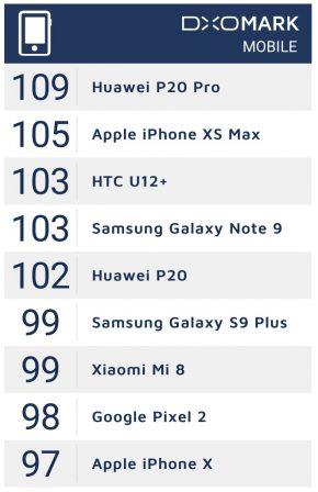 Photo et vidéo: l'iPhone XS / Max passés au crible des tests de DxOMark 2