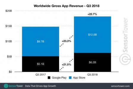 App Stores: téléchargement en hausse, l'App Store de plus en plus lucratif face au Play Store 2
