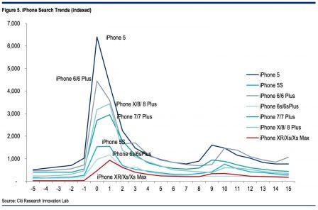Dans un marché smartphone de plus en plus mature, l'intérêt pour les nouveautés en baisse régulière? 2
