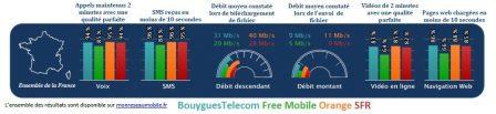 Quel est le meilleur réseau mobile? L'Arcep dévoile les résultats de ses tests 2018 5