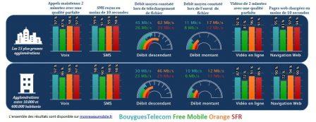 Quel est le meilleur réseau mobile? L'Arcep dévoile les résultats de ses tests 2018 4
