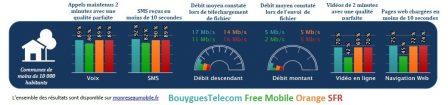 Quel est le meilleur réseau mobile? L'Arcep dévoile les résultats de ses tests 2018 3