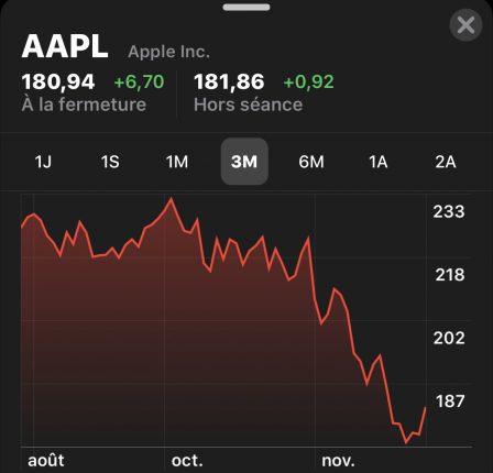 Apple: l'iPhone XR est le modèle le plus vendu depuis sa sortie 2