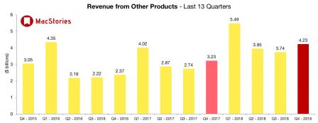 Apple dévoile des résultats en croissance et change le reporting iPhone, iPad et Mac 7