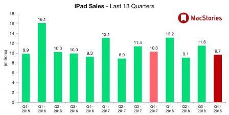 Apple dévoile des résultats en croissance et change le reporting iPhone, iPad et Mac 5