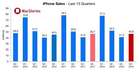 Apple dévoile des résultats en croissance et change le reporting iPhone, iPad et Mac 4