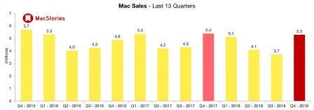 Apple dévoile des résultats en croissance et change le reporting iPhone, iPad et Mac 6