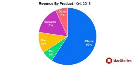 Apple dévoile des résultats en croissance et change le reporting iPhone, iPad et Mac 9