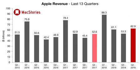 Apple dévoile des résultats en croissance et change le reporting iPhone, iPad et Mac 3