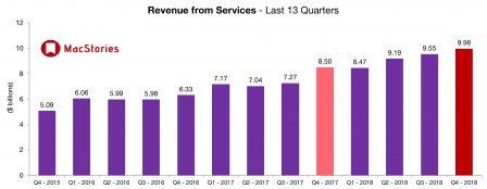 Apple dévoile des résultats en croissance et change le reporting iPhone, iPad et Mac 8