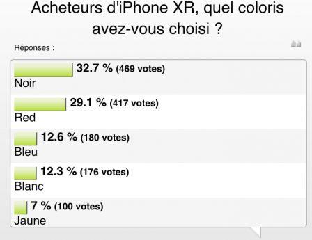 Résultat sondage iPhone XR: couleurs et capacités préférées des acheteurs 4