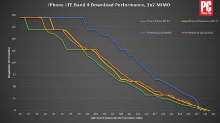 Test: pourquoi l'iPhone XS surpasse l'iPhone XR sur la vitesse de transmission 4G 3